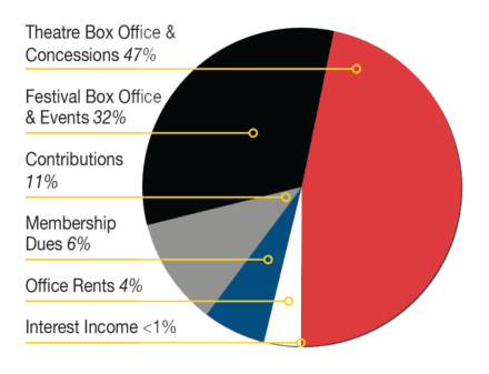 Chatham Film Club Annual Report Pie Chart showing expenses for 2017